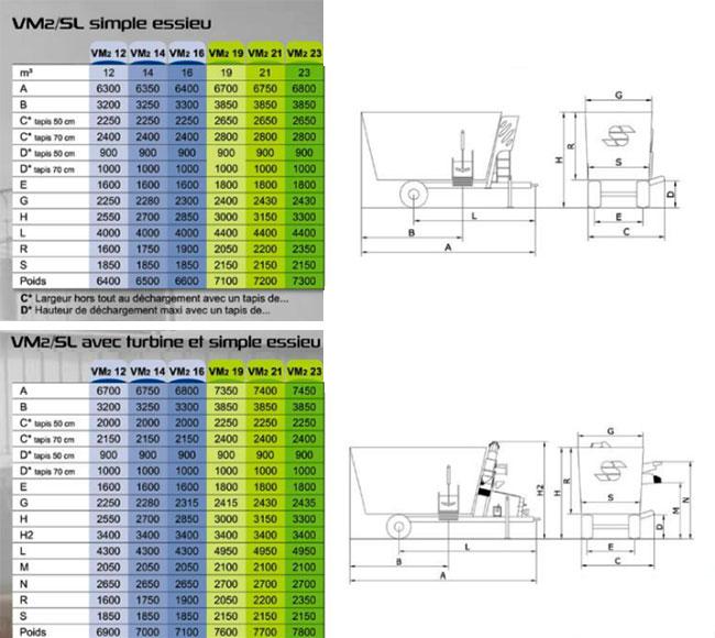 Caractéristiques techniques mélangeuses simple essieu VM2 SL